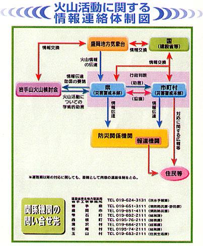 火山活動に関する情報連絡体制図