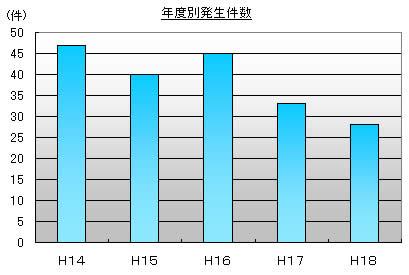 年度別発生件数グラフ