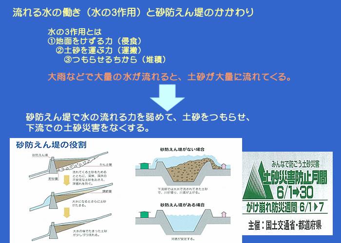 水の3作用と砂防えん堤の役割